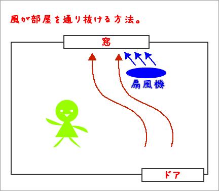 扇風機の効果.jpg